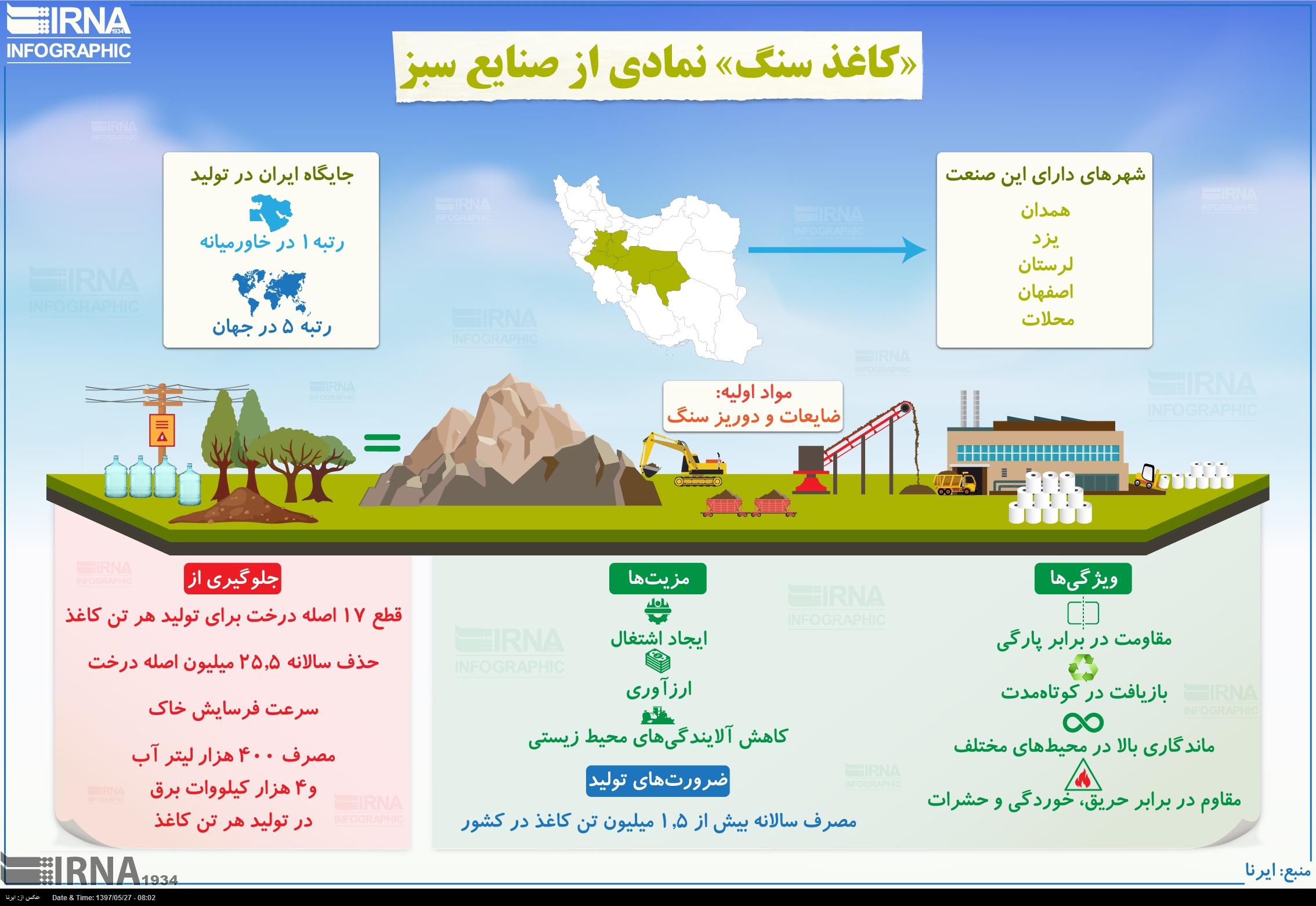 اینفوگرافی/ کاغذ سنگ؛ نمادی از صنایع سبز