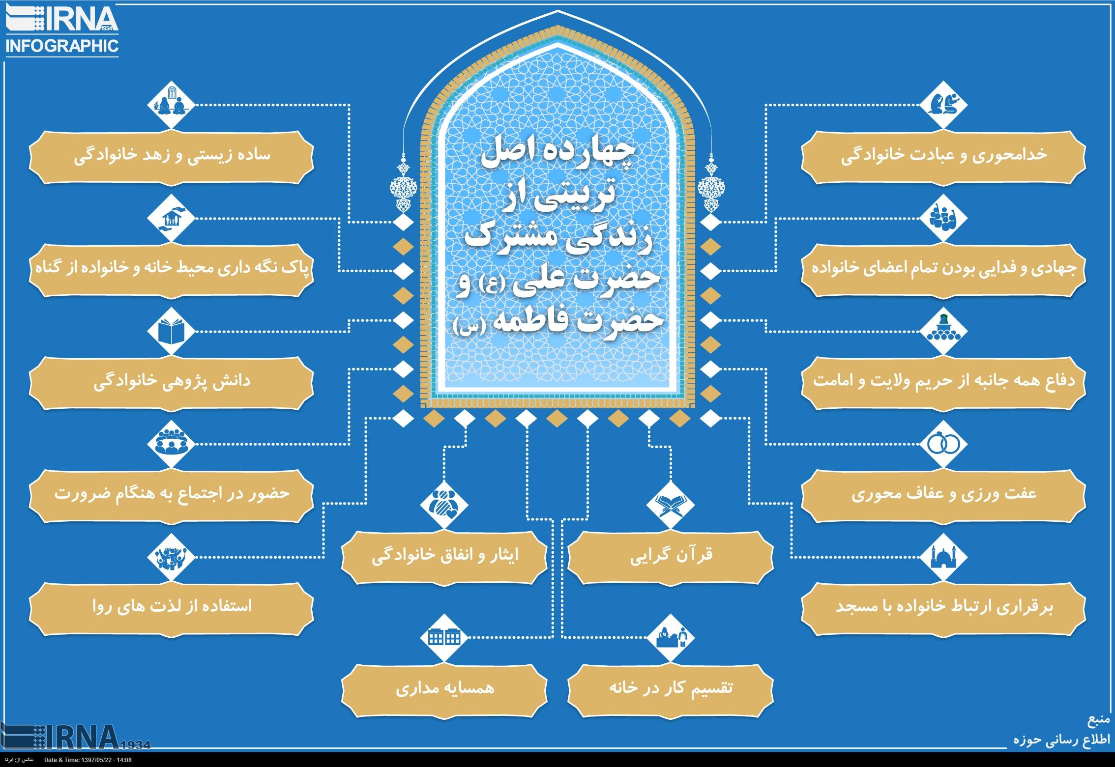 اصول تربیتی از زندگی مشترک حضرت علی(ع) و فاطمه زهرا(س)