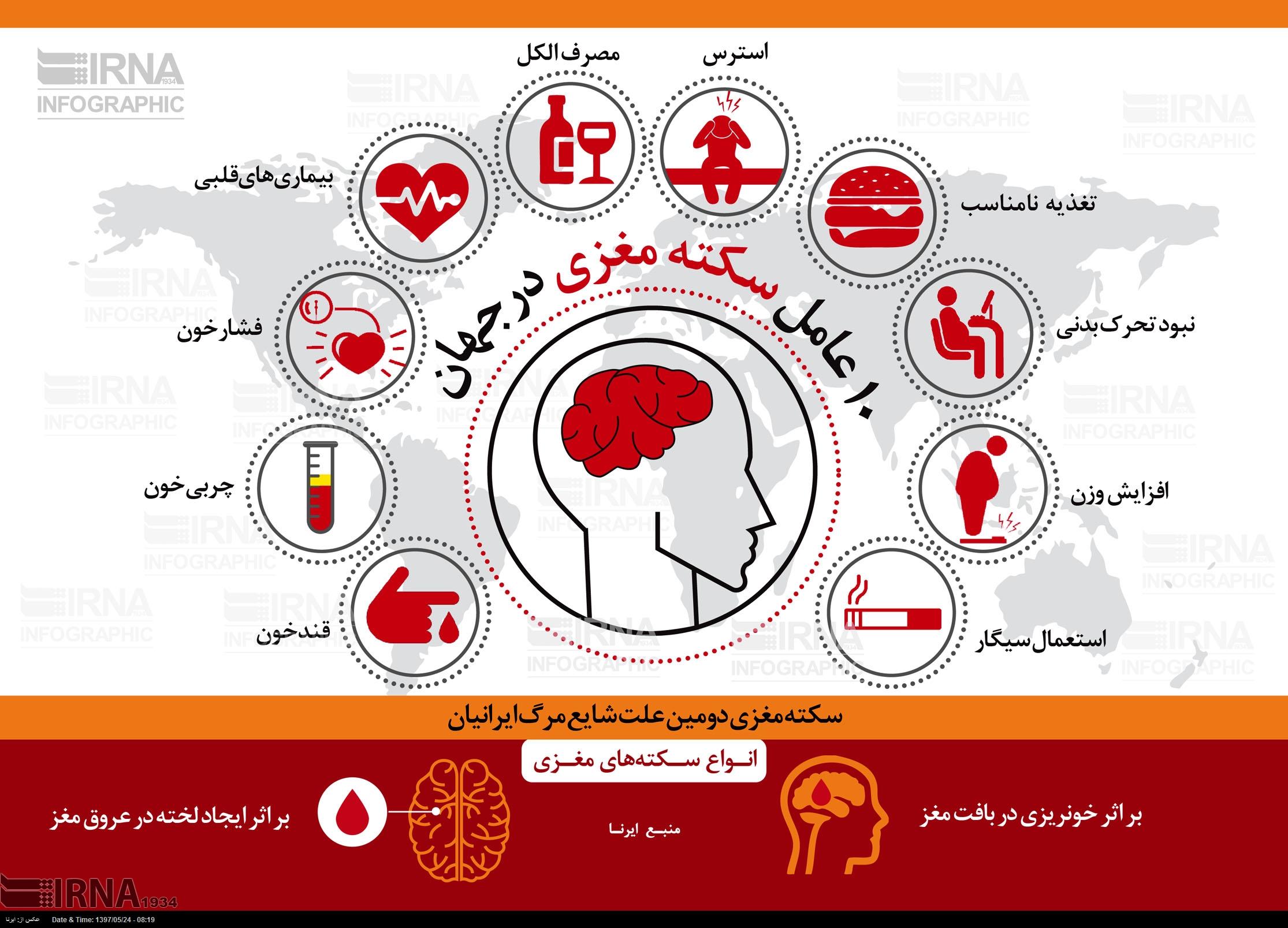 عوامل بروز سکته مغزی در جهانی
