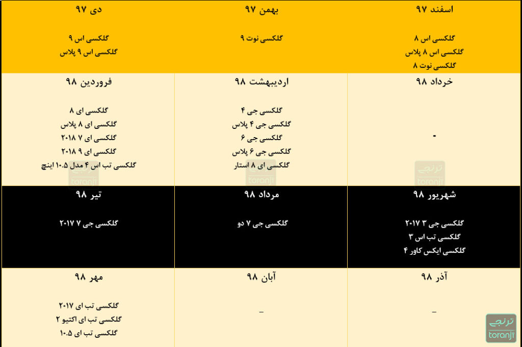 نقشه راه آپدیت اندروید ۹ سامسونگ