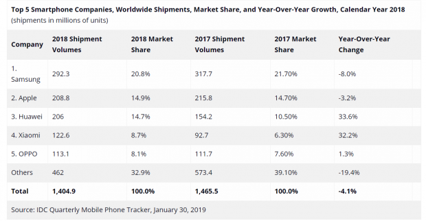 فروش گوشی های هواوی در سال 2018