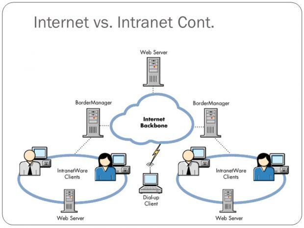 تفاوت اینترنت و اینترانت