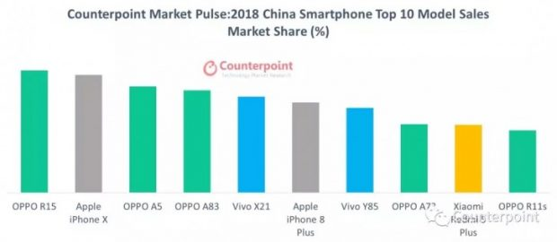پرفروش ترین گوشی سال 2018